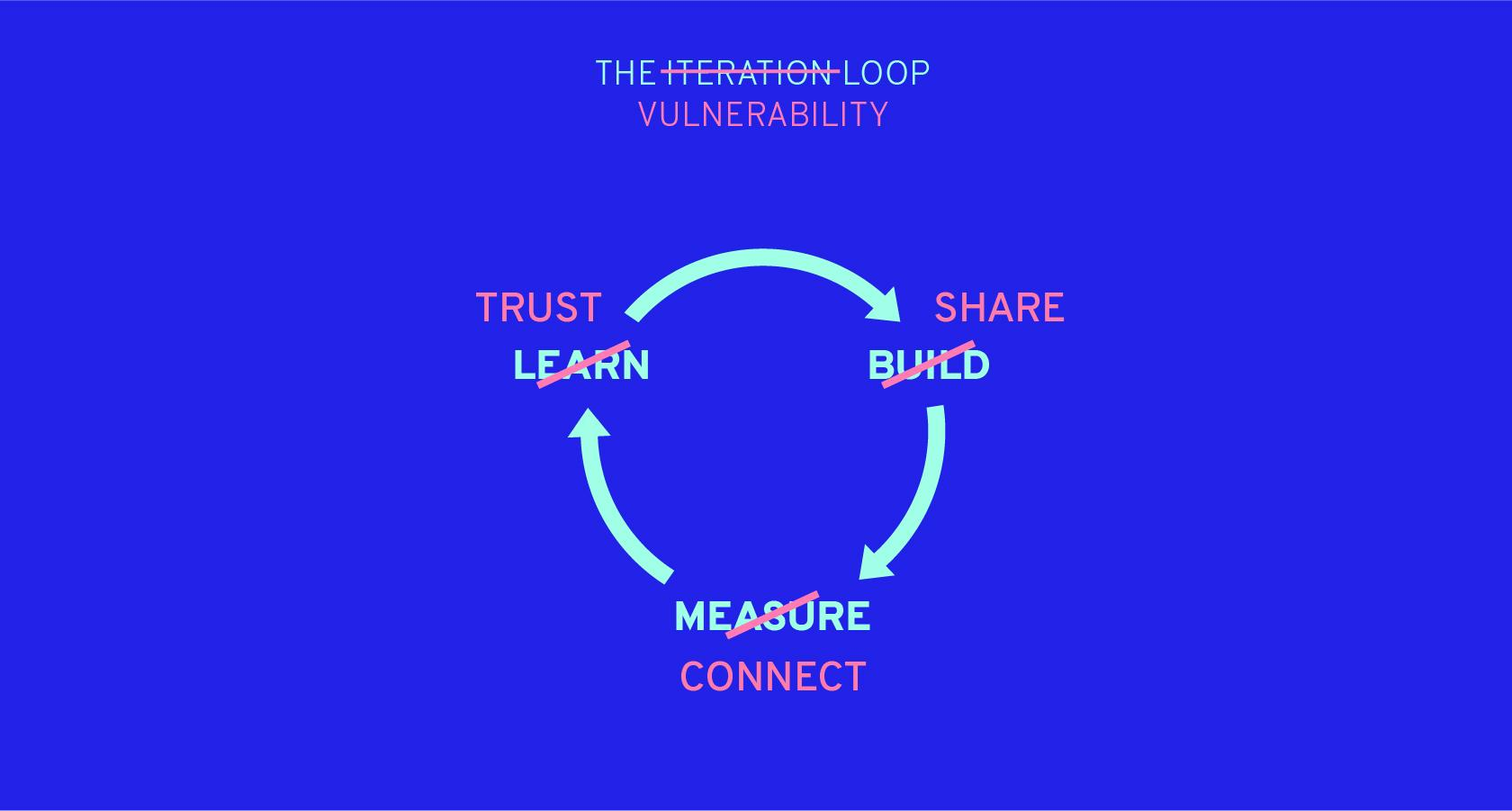 The iteration loop can be used in empathetic design.