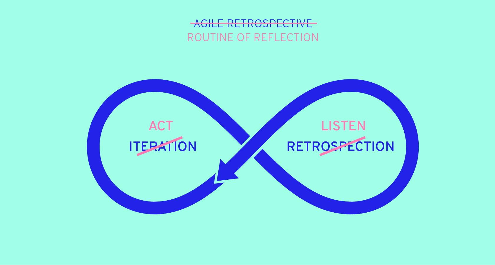 The Agile Retrospective can be used with empathetic listening.