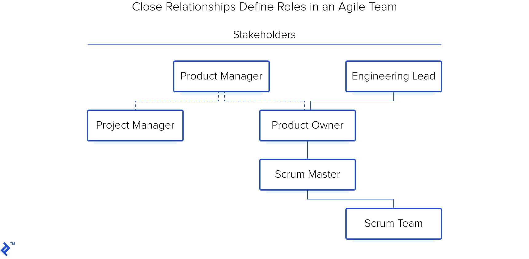 Close relationships define roles in an agile team.