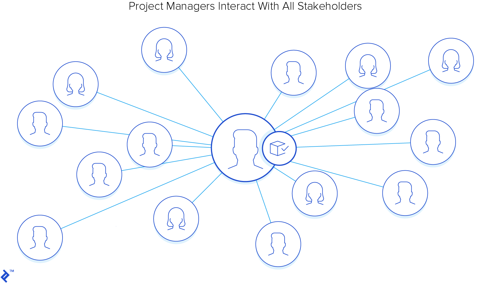 Project managers interact with all stakeholders.