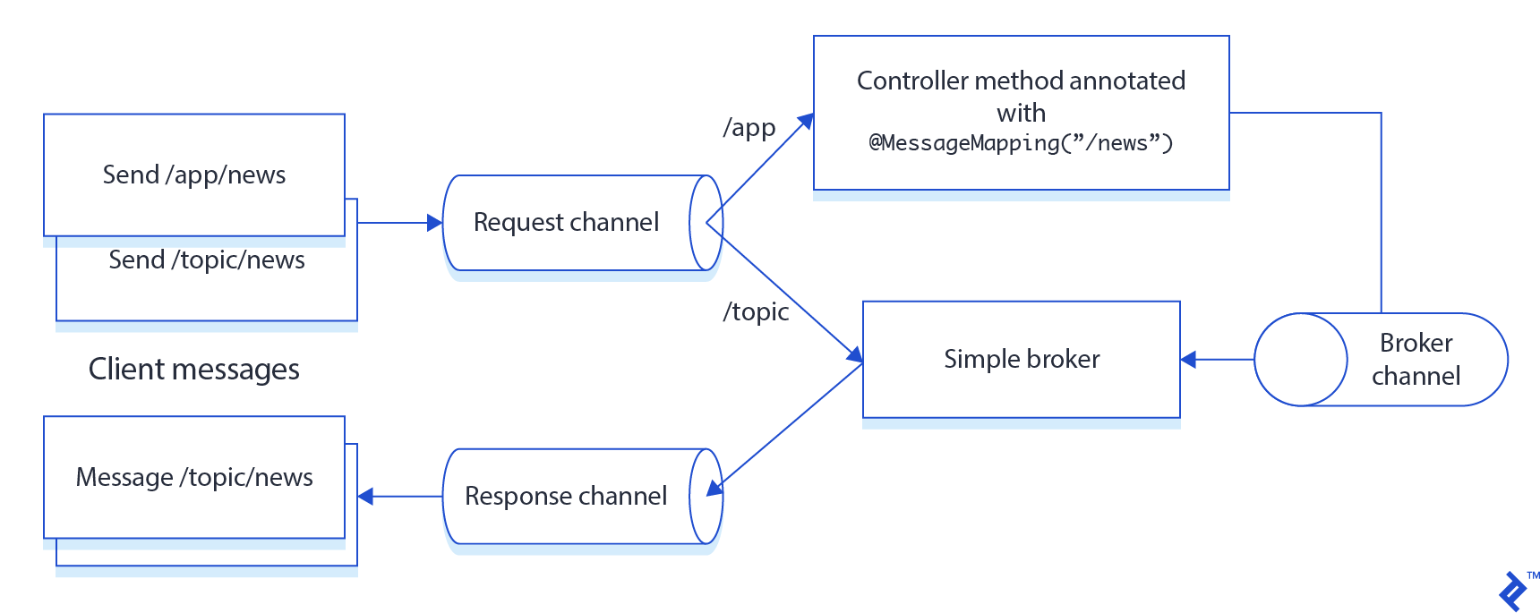 WebSocket Implementation with Spring Boot and STOMP | Toptal