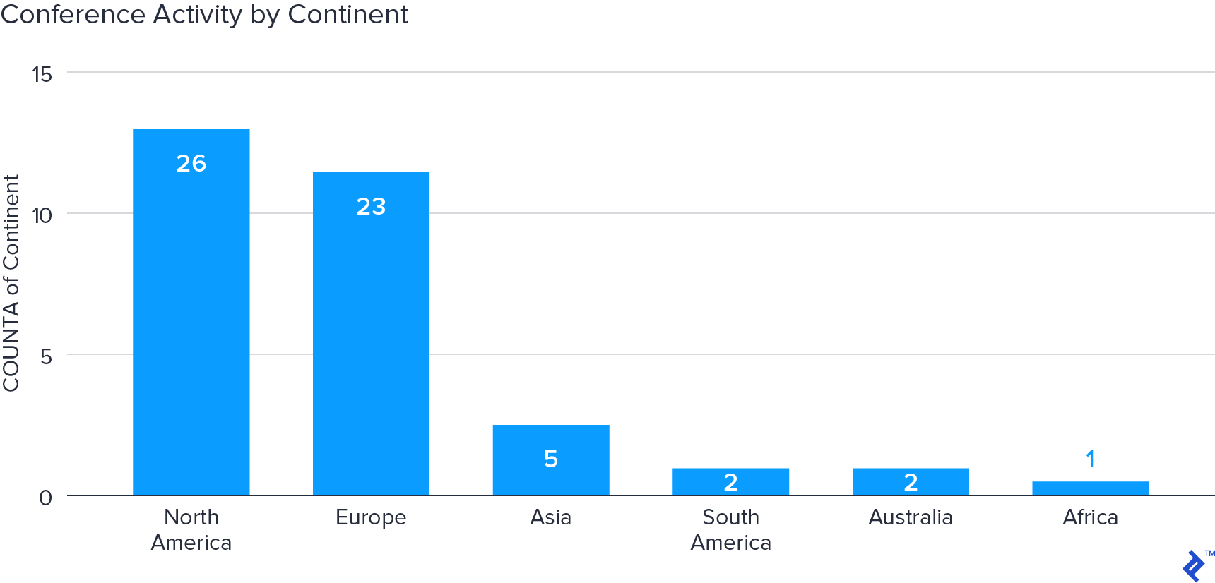 Chart of conference activity by continent