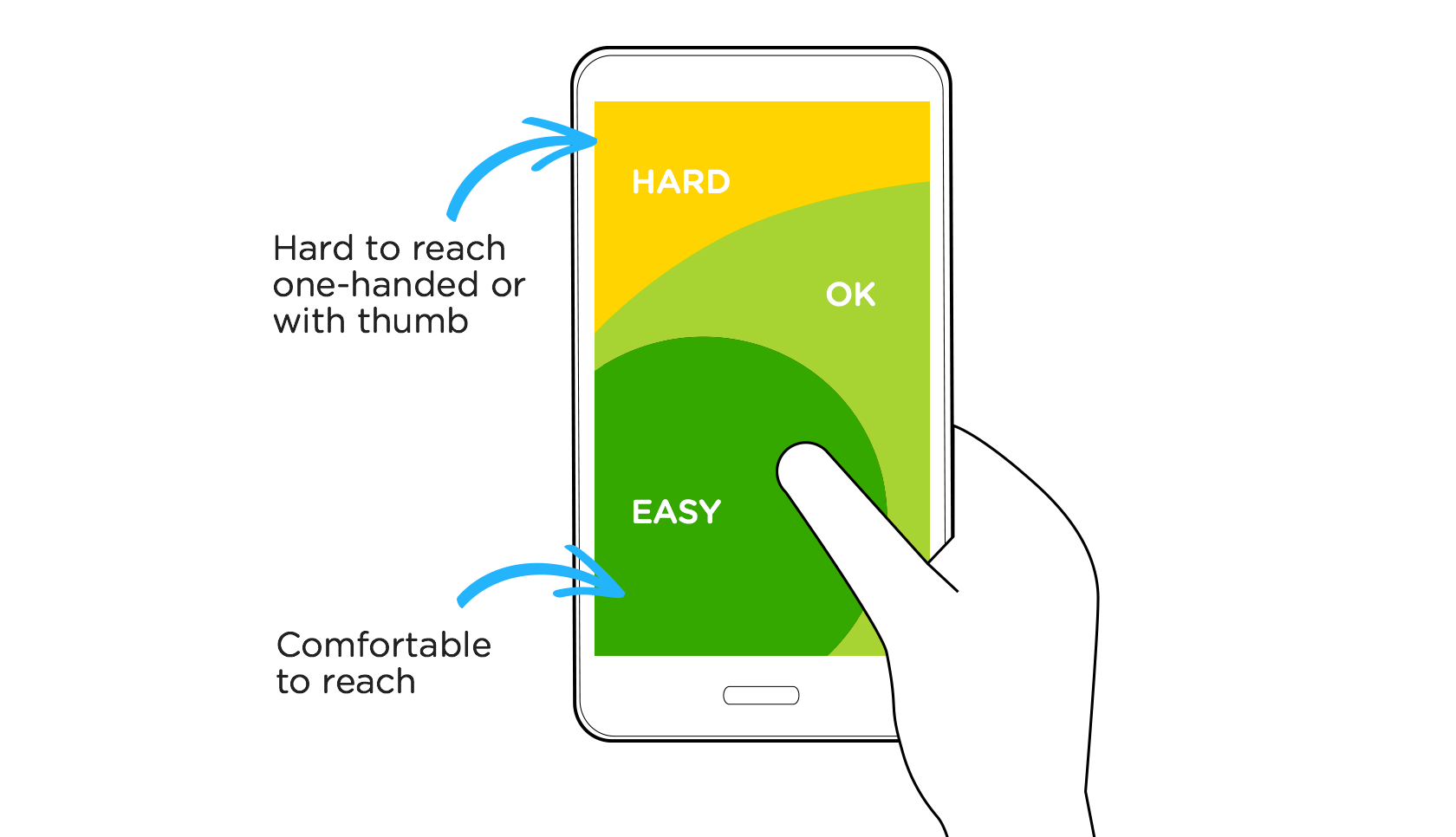 Mobile UX design: Take the thumb zone into account