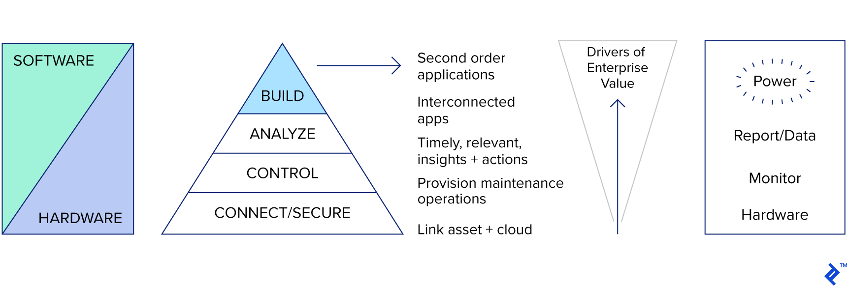 functional pyramid of IoT applications