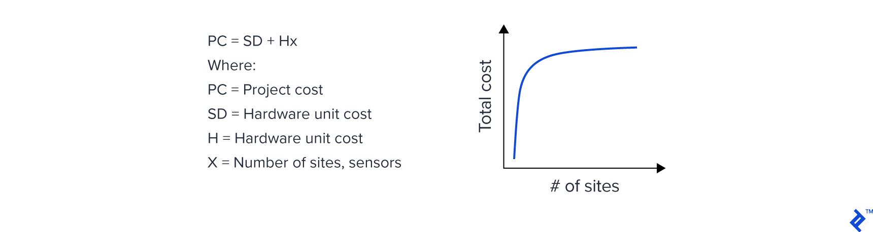 underlying economics of IoT