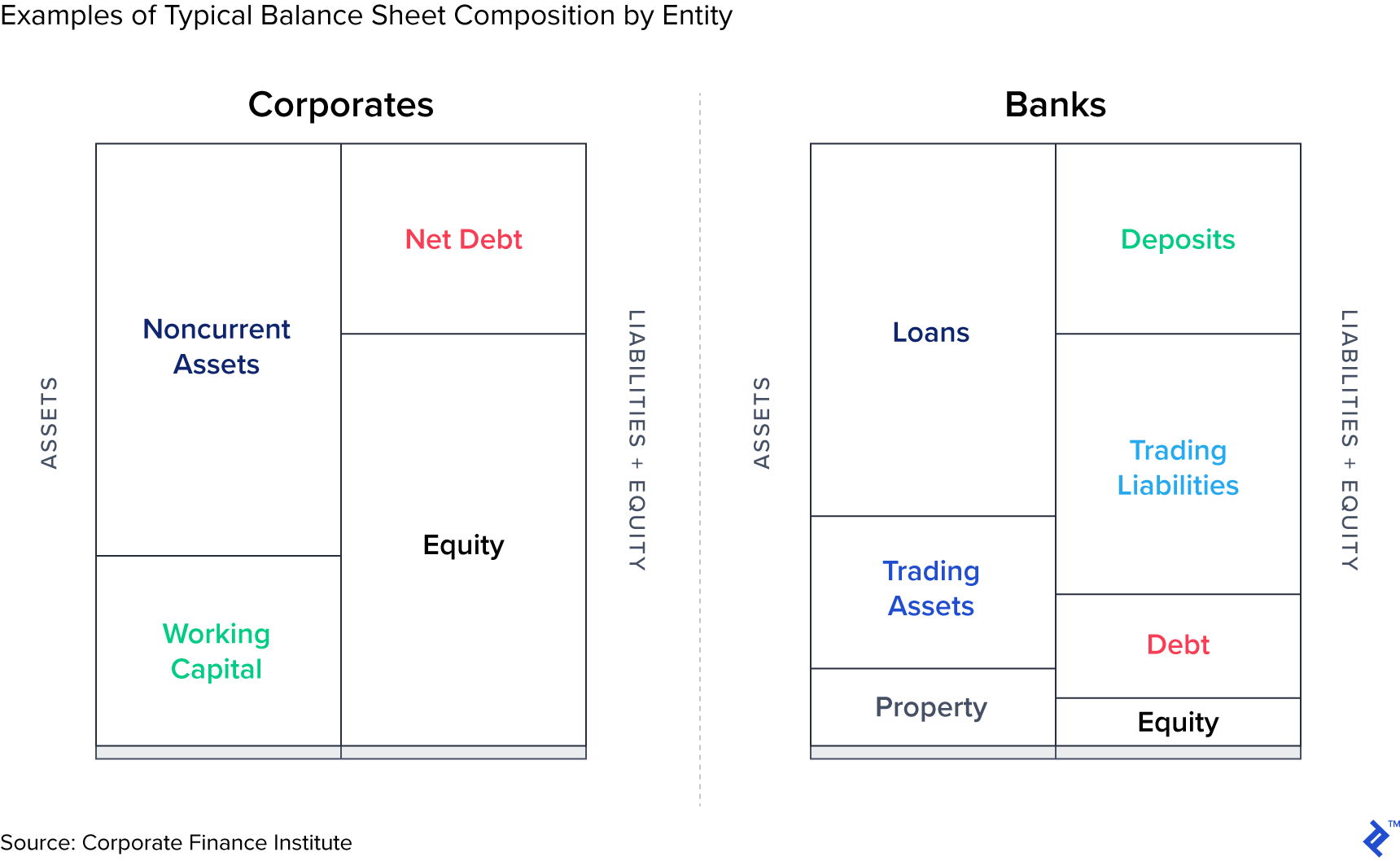 Examples of items that constitute a balance sheet