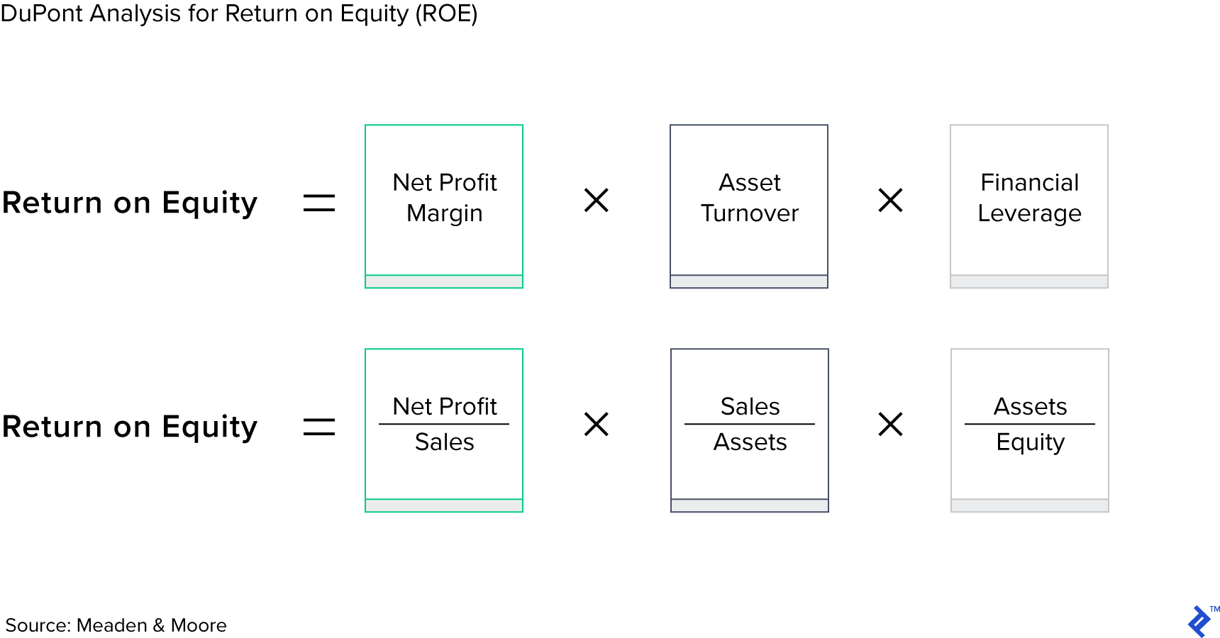DuPont analysis for Return on Equity, or ROE