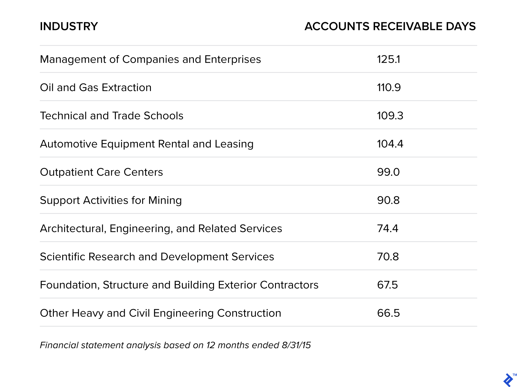 Industries That Wait the Longest to Be Paid - A list of industries in the US that have the longest days outstanding for receivables.