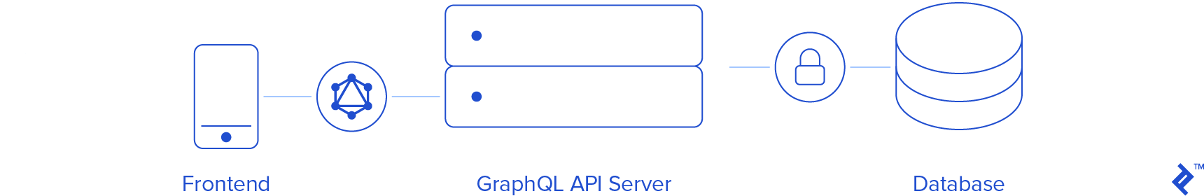Tutorial: Laravel GraphQL Server | Toptal