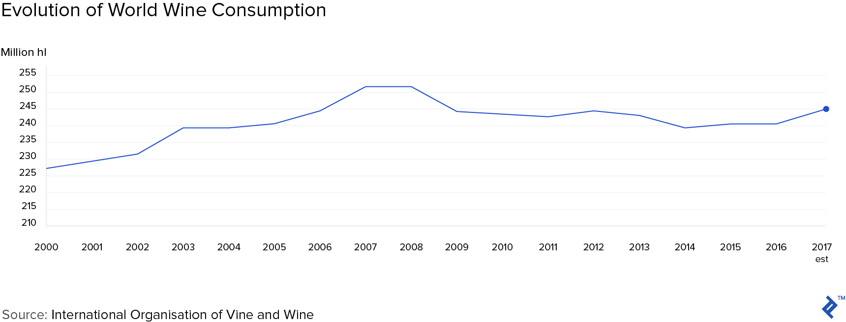 Graph showing the evolution of world wine industry consumption.