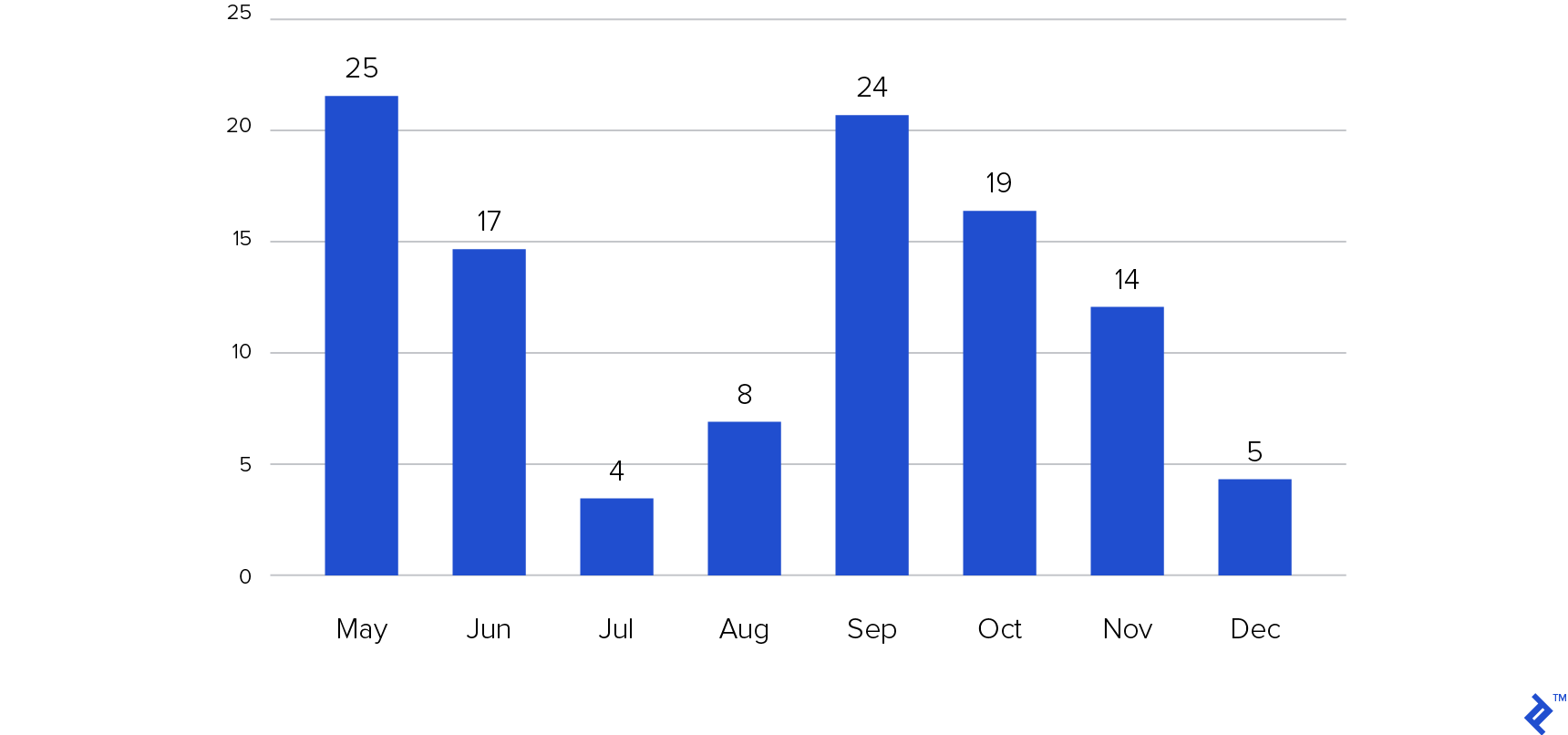 Agile conferences activity by month