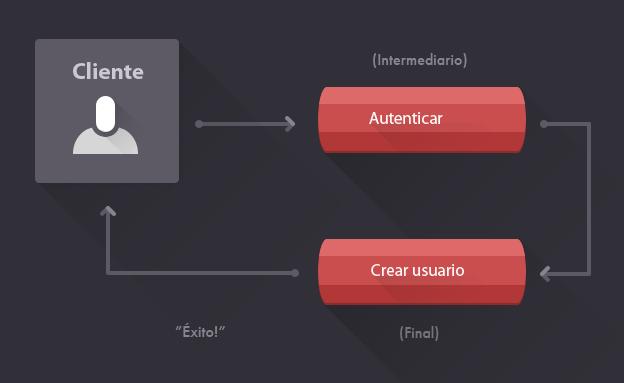 Esquema modularización servidor Init javascript Qué aplicación JavaScript elegir para desarrollar aplicación Web