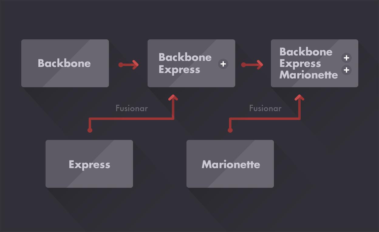 esquema uso marionette javascript Qué aplicación JavaScript elegir para desarrollar aplicación Web