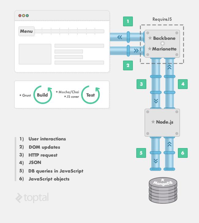 Initjs um guia para o porqu e como da stack completa do em resumo permite que voc use javascript no somente para o desenvolvimento do cliente e servidor mas tambm para construir testar criar templates ccuart Image collections