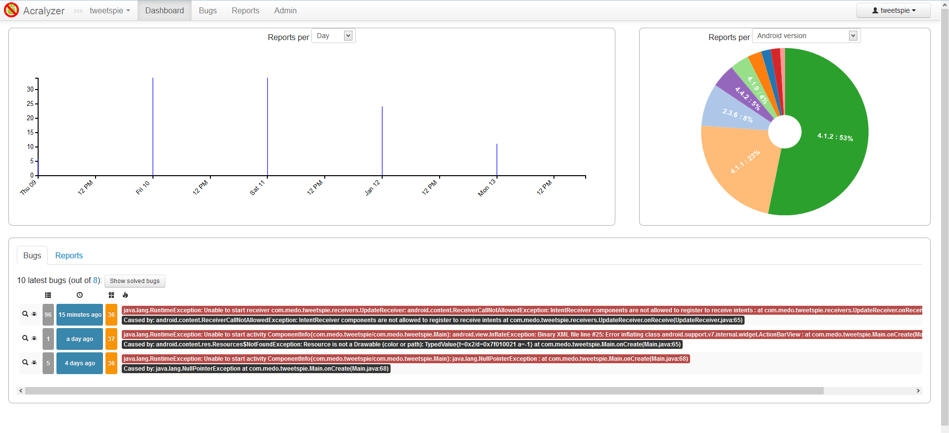 Visualizing Android crash log data can be very helpful to improving your app more strategically.