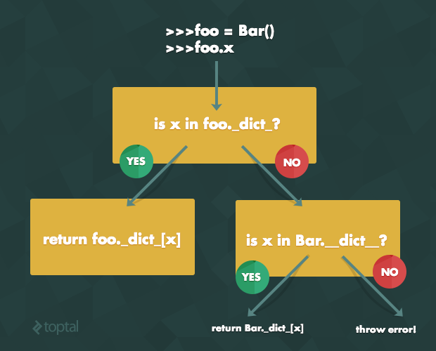 Python Class Attributes: Examples of Variables | Toptal