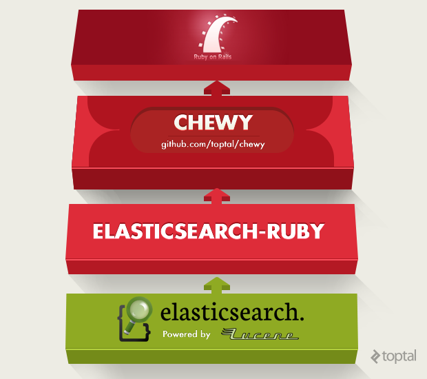 The relationship between Elasticsearch and Ruby on Rails is depicted in this visual guide.
