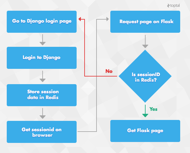 A diagram showing the management of user sessions between Flask and Django using Redis.