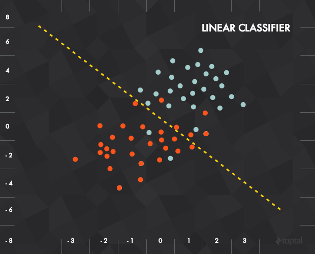 A depiction of input data in relation to a linear classifier is a basic approach to deep learning.