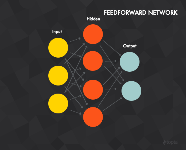 Feedforward neutral network deep learning is a more complex approach than single perceptrons.