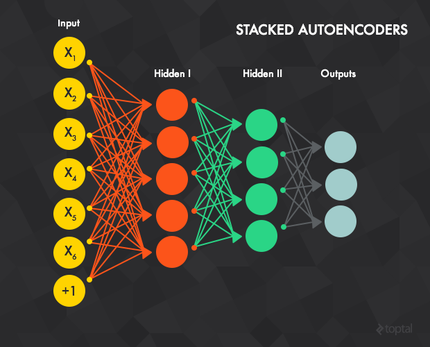 Stacked Autoencoders have a series of inputs, outputs, and hidden layers that contribute to machine learning outcomes.