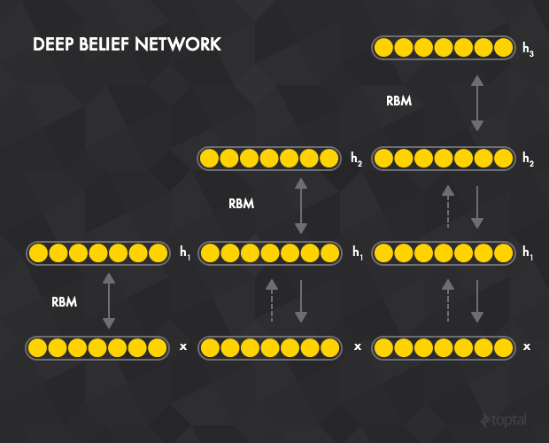 Deep belief networks are comprised of a stack of Boltzmann machines.
