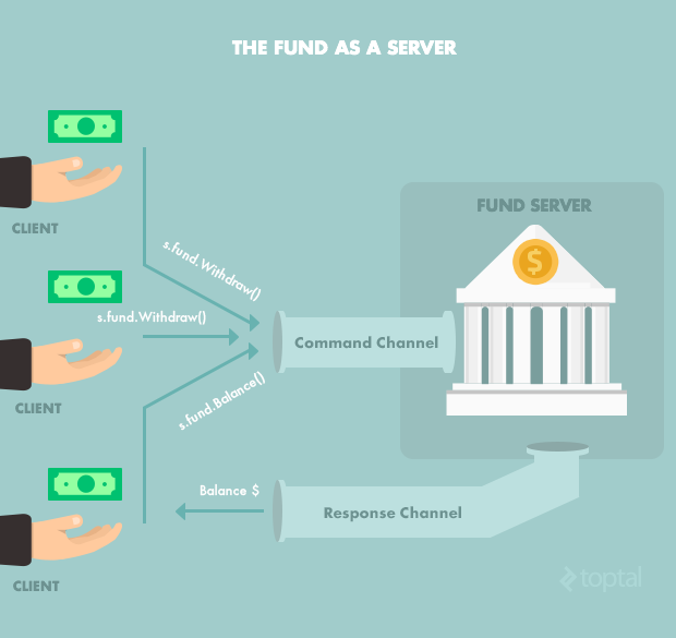 A diagram of the fund being used as the server in this Go programming tutorial.