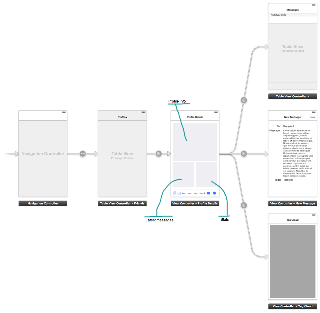 This diagram illustrates one iOS user interface design project that uses Storyboards, NIBs,  and custom iOS code.