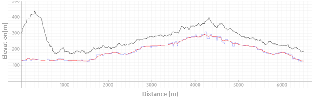 This is a chart of smoothed GPS elevation data from the SRTM database.