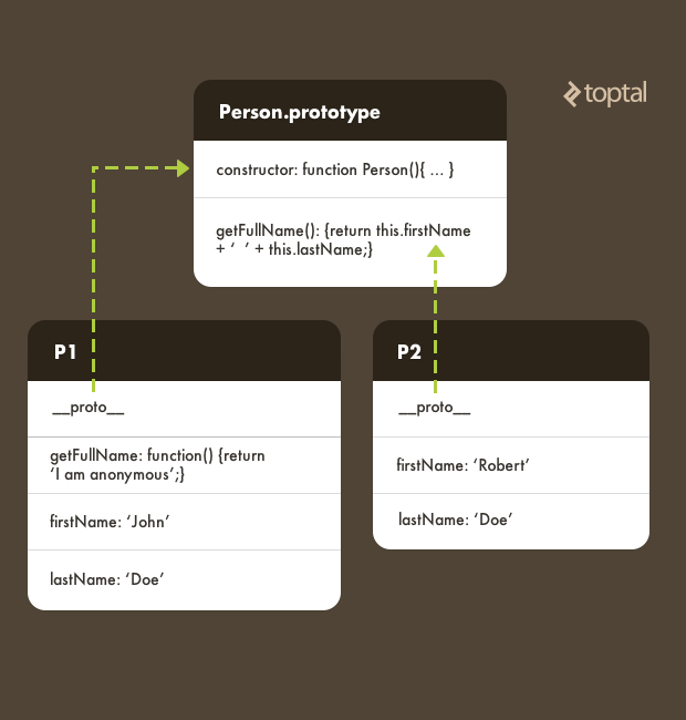 See how P1 and P2 relate to the Person prototype in this JavaScript prototype example.