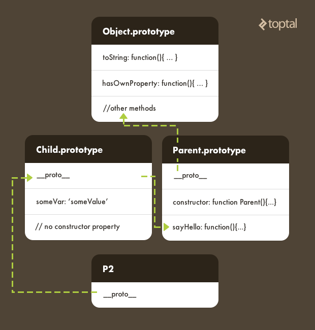 This diagram shows an example of the relationship between JavaScript prototypes in a prototype chain.