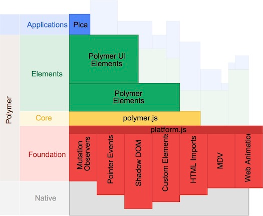 This image guide shows the 4 architectural layers of Polymer.js web developerment.