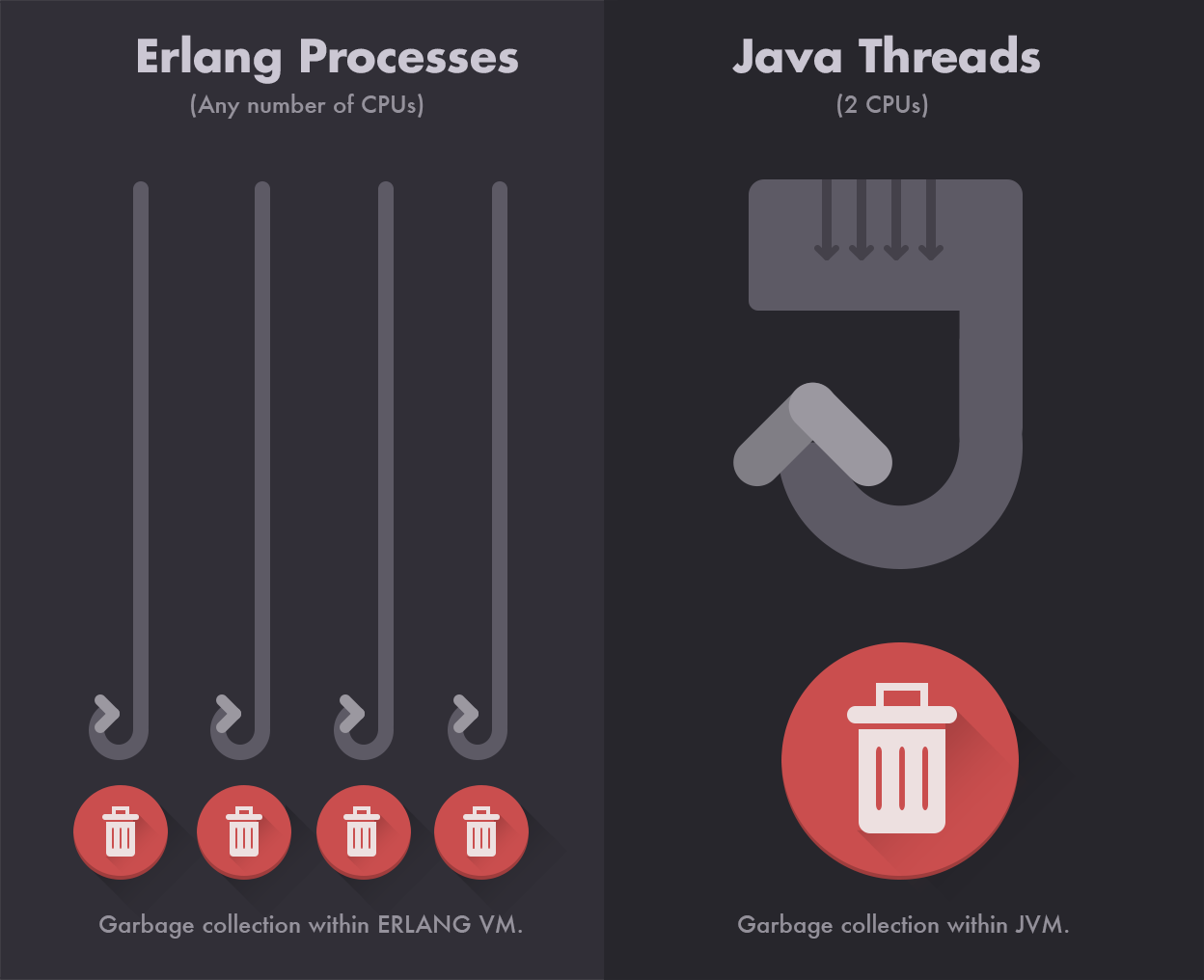 A comparison of garbage collection methods in Erlang and the JVM demonstrates their impact on fault-tolerance.