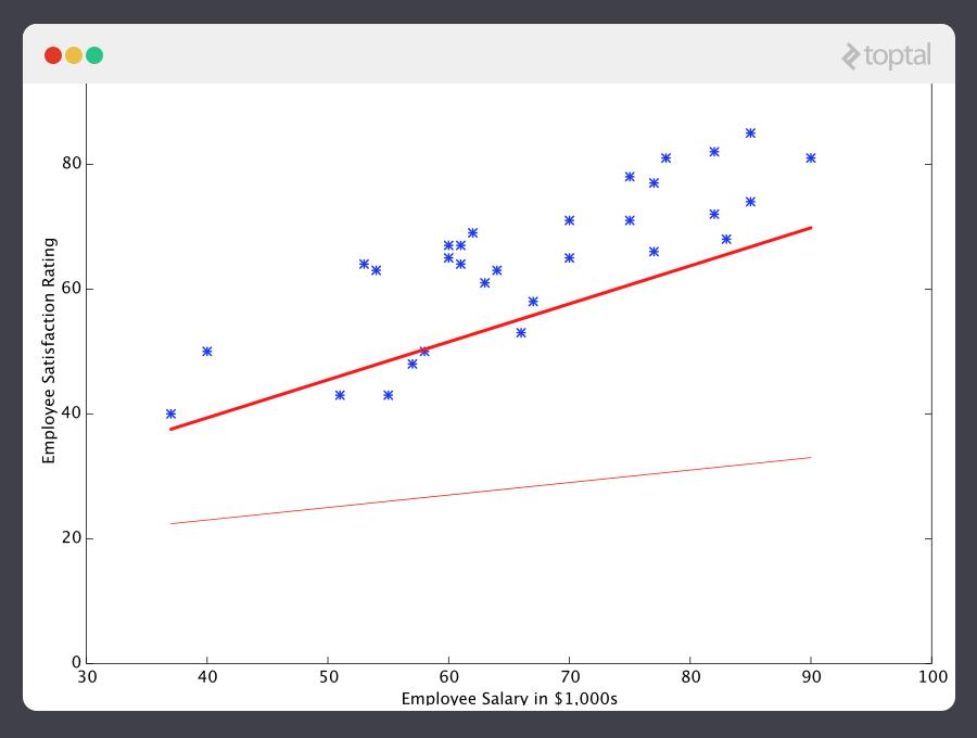 En este caso el predictor del aprendizaje de máquina se está acercando más.
