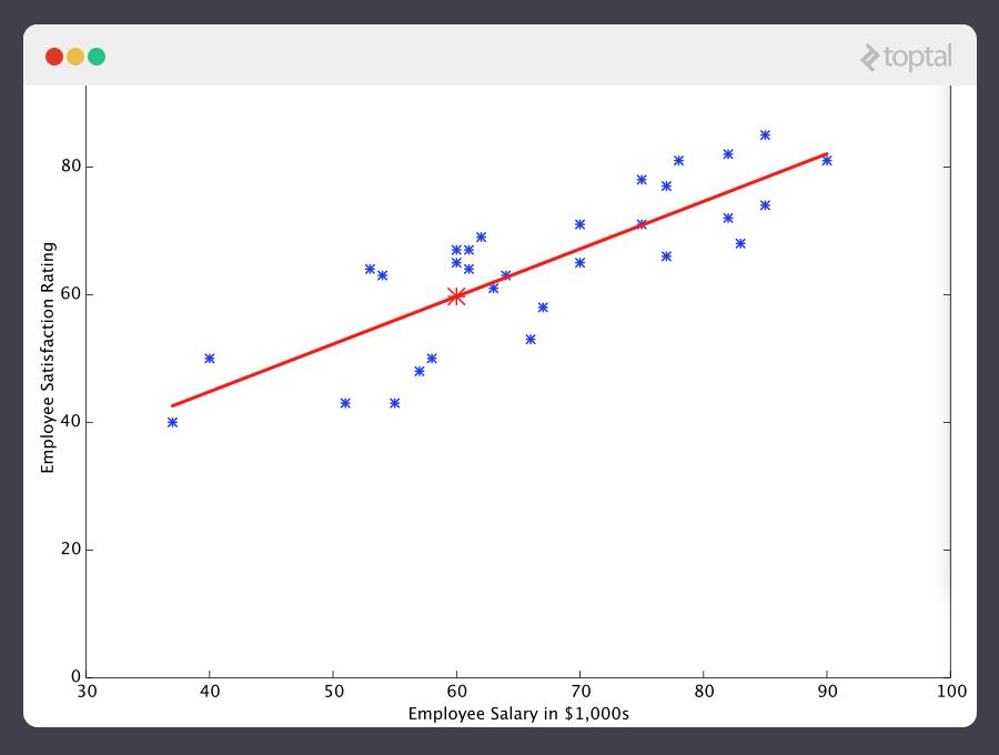 En este ejemplo, la máquina aprendió a predecir un punto de datos probable.