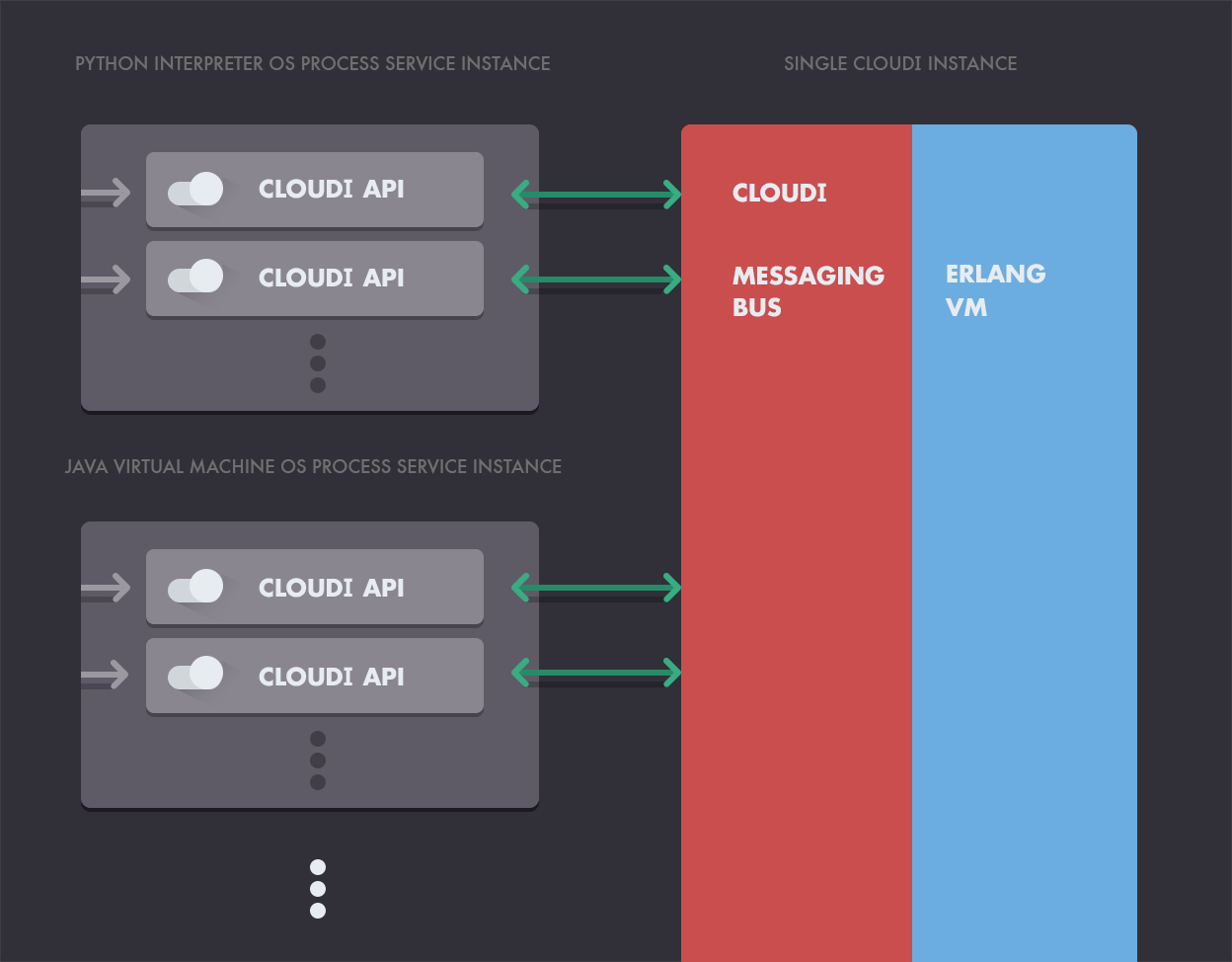 An image depicting the CloudI API interacting with cloud computing instances and the Erlang VM.