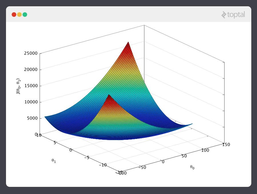 El gráfico representa un diagrama de forma de tazón de una función de costos para un ejemplo de aprendizaje de máquina.