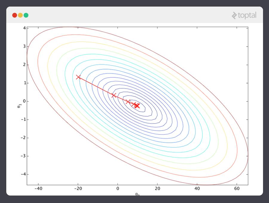 Esta imagen muestra un ejemplo de una descendencia de gradiente de aprendizaje de máquina.