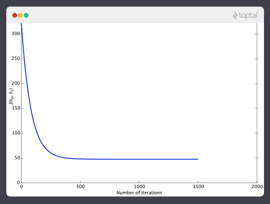Esta imagen muestra el número de iteraciones para este tutorial de aprendizaje de máquina.