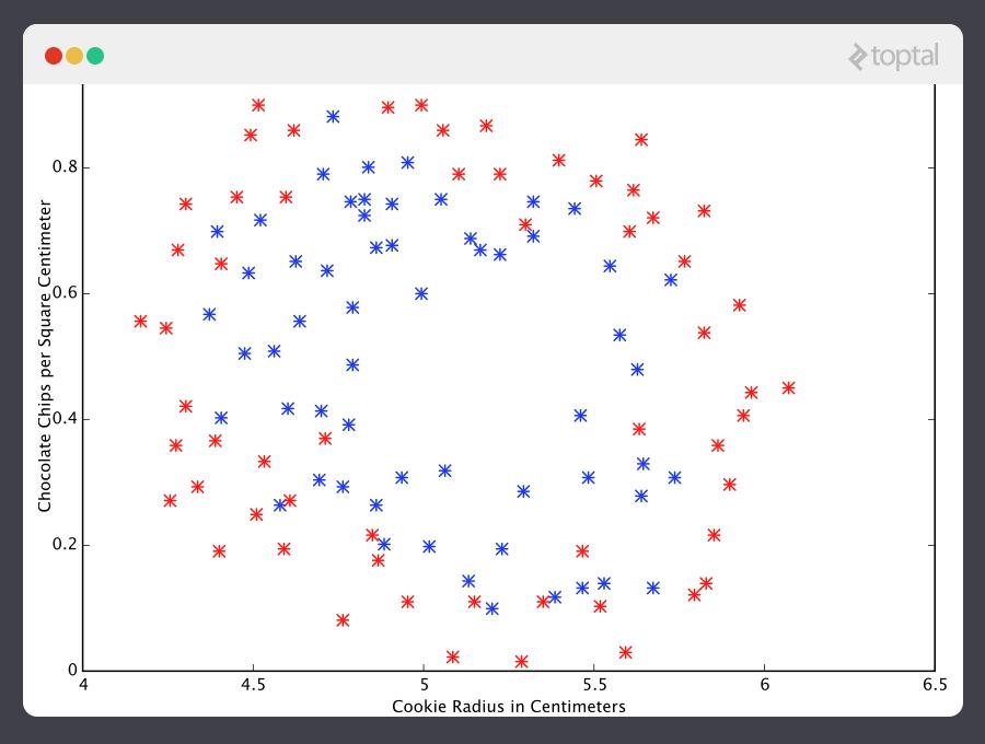 Este ejemplo muestra como un predictor de regresión de aprendizaje de máquina no es la solución adecuada.