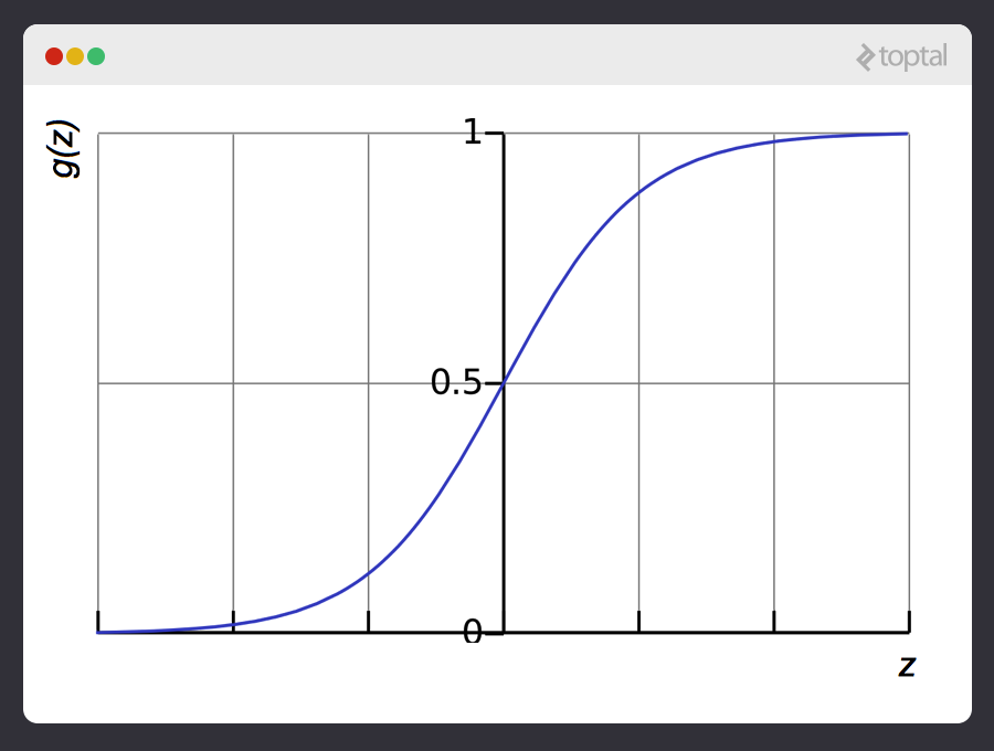 The sigmoid function at work to accomplish a supervised machine learning example.