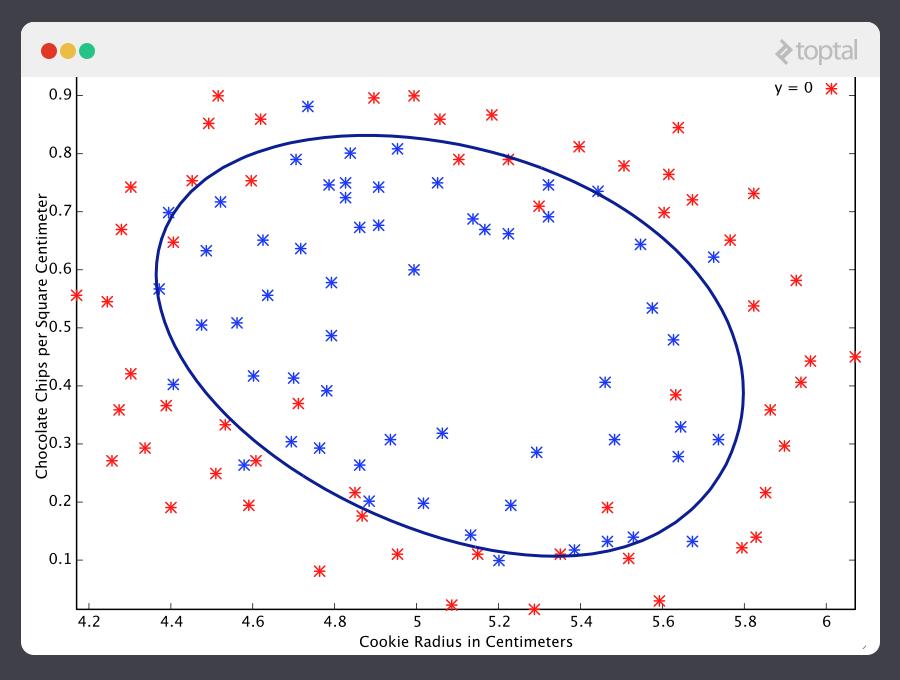 Una gráfica de un ejemplo de aprendizaje de máquina, completado usando la función   sigmoide.