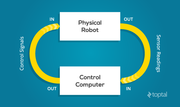 This graphic demonstrates the interaction between a physical robot and computer controls when programming a robot.