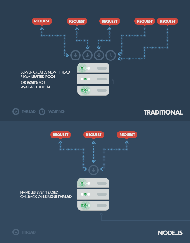 Diagram of traditional vs. Node.js server thread