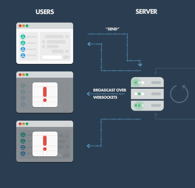 Diagram of client and server websockets in a Node.js application