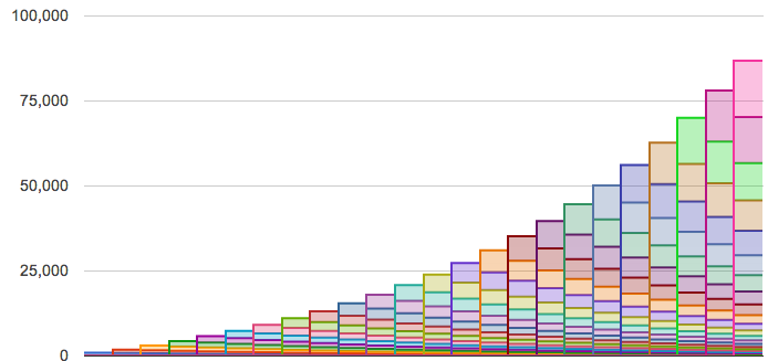 This cohort analysis depicts viral growth of 20% along with a 10% churn rate.