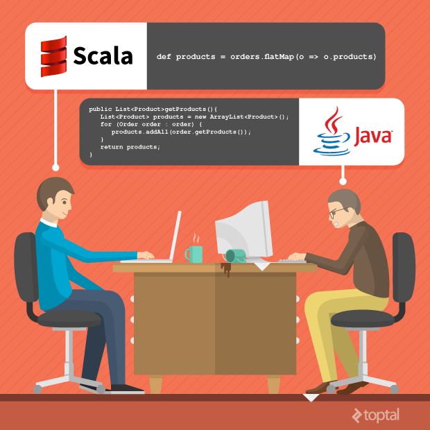 When comparing Scala vs. Java side by side, Scala's efficiency is clear.