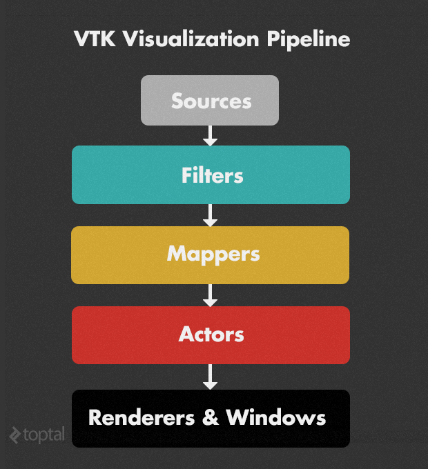 This is what the VTK data visualization pipeline looks like.