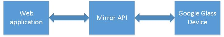 Google Glass developers and web application developers are now synonymous thanks to Mirror API.