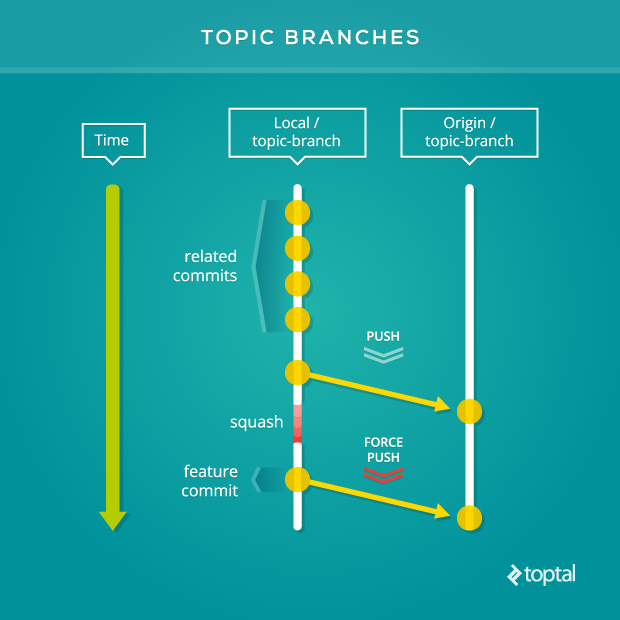"Another Git workflow example is known as ""topic branches."""